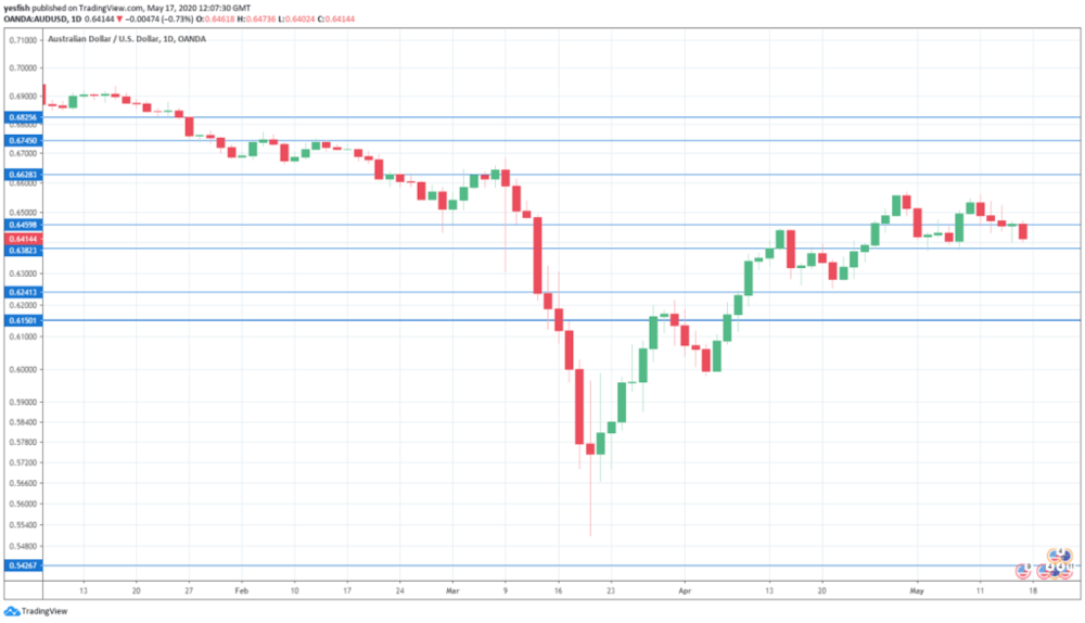 AUD_USD_-Forecast-May18-22_2020-1024x588.png
