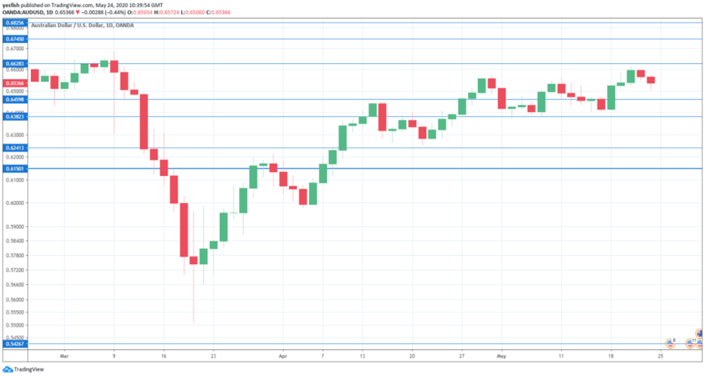 AUD_USD_-Forecast-May25-29_2020-1024x548.png