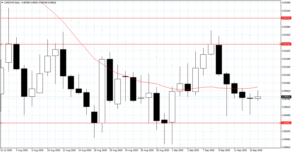 usdchf-d1-xm-global-limited.png