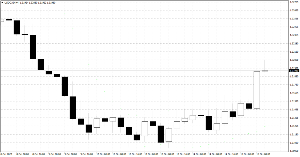usdcad-h4-xm-global-limited.png
