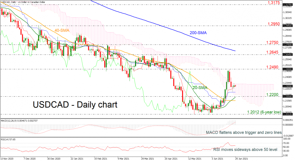 USDCAD_Daily_250621-1.png