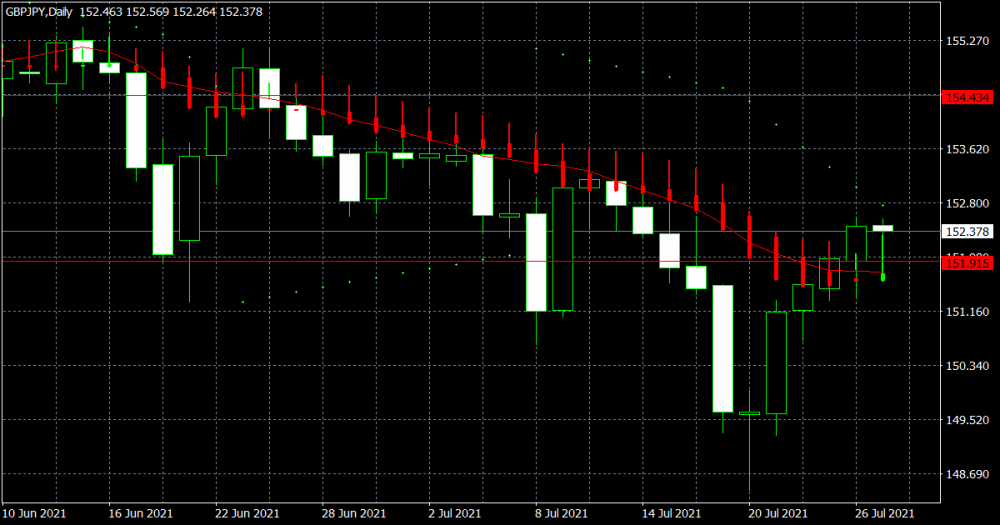 gbpjpy-d1-xm-global-limited-2.png